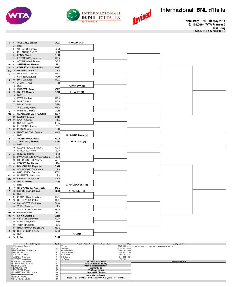 Cuadro-Femenino-Masters1000-Roma.jpg