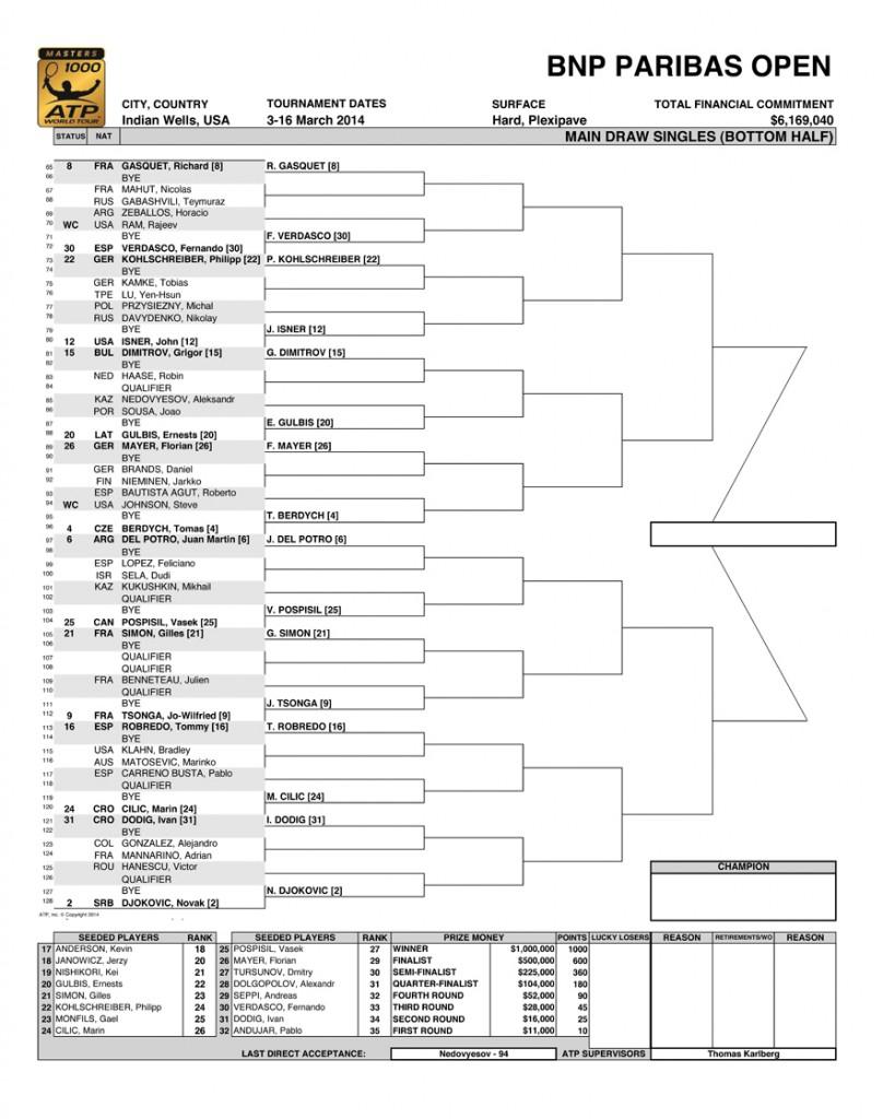 Cuadro Indian Wells2014-2