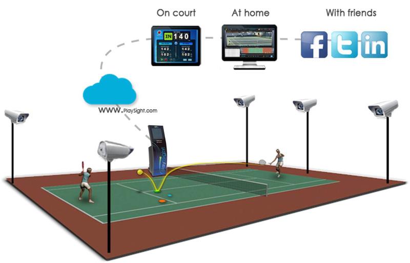 Imagen PlaySight SmartCourt diagrama